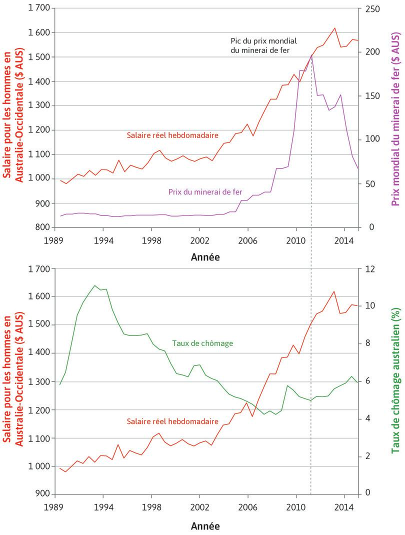 Revenu réel hebdomadaire des hommes en Australie-Occidentale (axe de gauche), prix mondial du minerai de fer et taux de chômage en Australie (axe de droite), 1989–2015
