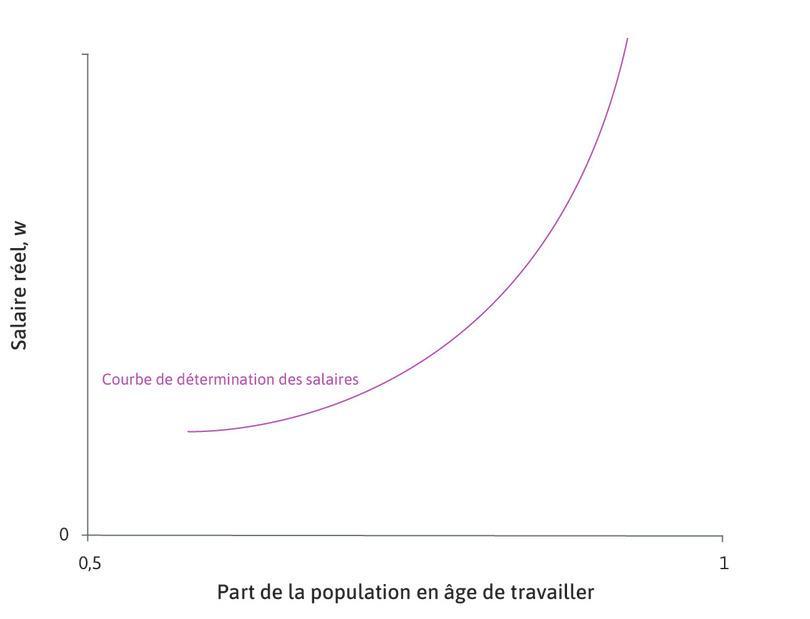 La courbe des salaires : La droite croissante est appelée la courbe des salaires.