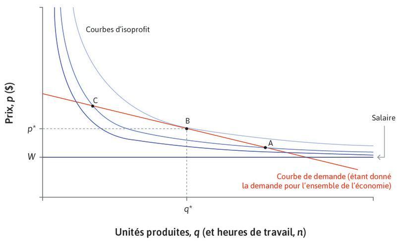 Profits maximaux : Le profit maximum est atteint au pointB, là où la courbe de demande de l'entreprise est tangente à une courbe d'isoprofit.