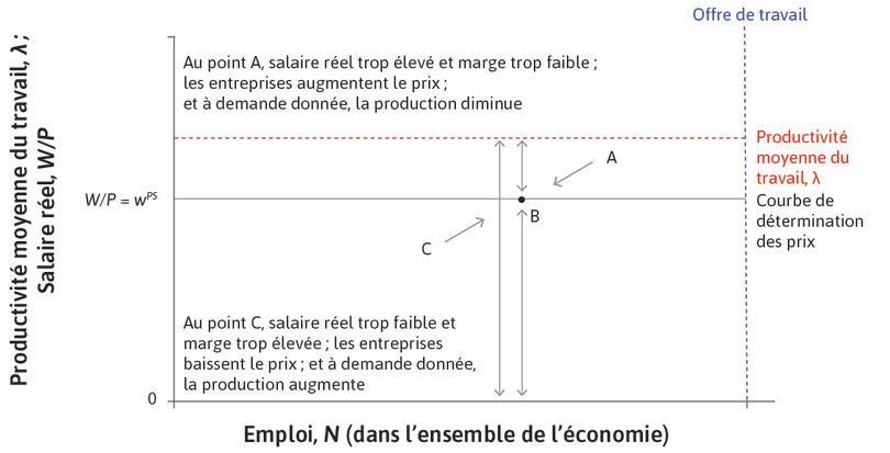 Point C : Sous la courbe des prix, en un point comme C, les entreprises baissent leurs prix et recrutent davantage.
