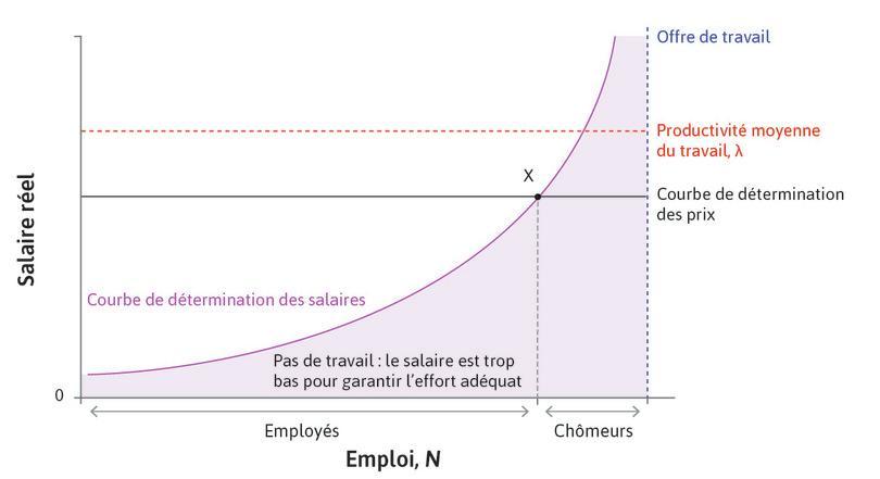 Équilibre sur le marché du travail.