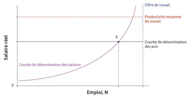 Point X : Au pointX, le chômage se trouve à son niveau d'équilibre sur le marché du travail. Quelqu'un qui perdrait son emploi au pointX ne serait pas indifférent entre être employé et chômeur car il subit un coût lié à la perte de son emploi.