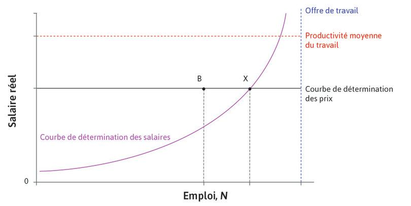 Point B : Au pointB, il y a des personnes supplémentaires cherchant du travail, et qui sont également au chômage involontaire. Le chômage additionnel constaté au pointB est causé par la faible demande agrégée et est appelé chômage conjoncturel ou dû à une demande déficiente.
