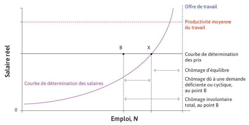 Équilibre et chômage (conjoncturel) lié à une demande déficiente.