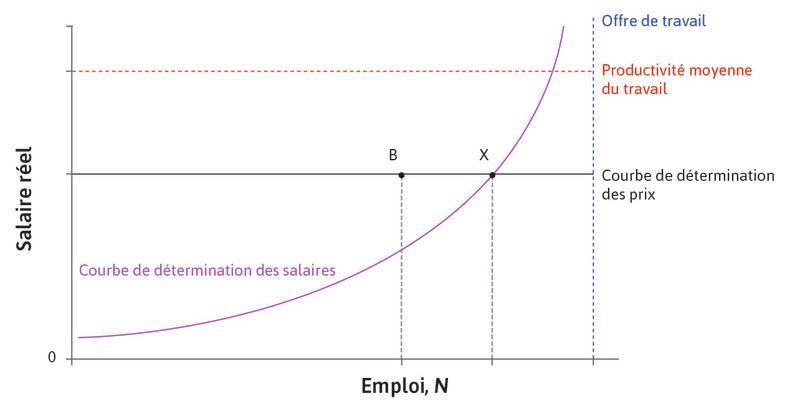 Une entreprise accroît la production et l'emploi suite à une baisse des salaires.