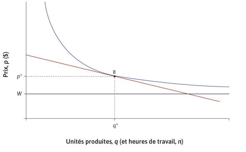 L'entreprise: ajustement vers le chômage d'équilibre en X via la politique budgétaire ou monétaire.