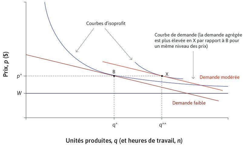 L'entreprise: ajustement vers le chômage d'équilibre en X via la réduction du salaire et du prix.