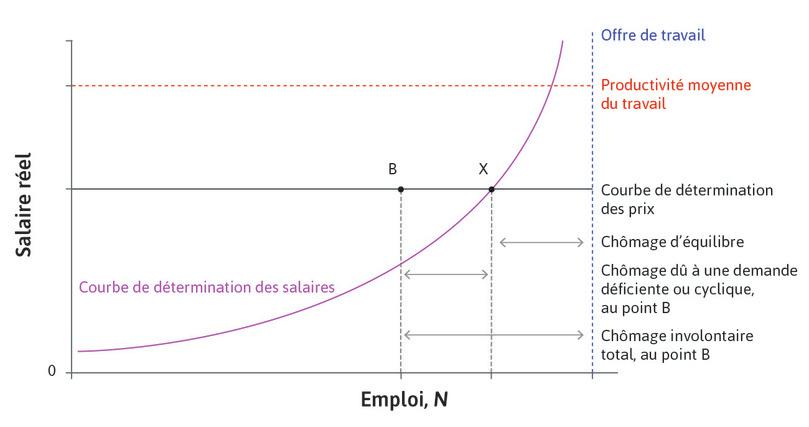 Marché du travail agrégé: chômages conjoncturel et d'équilibre.