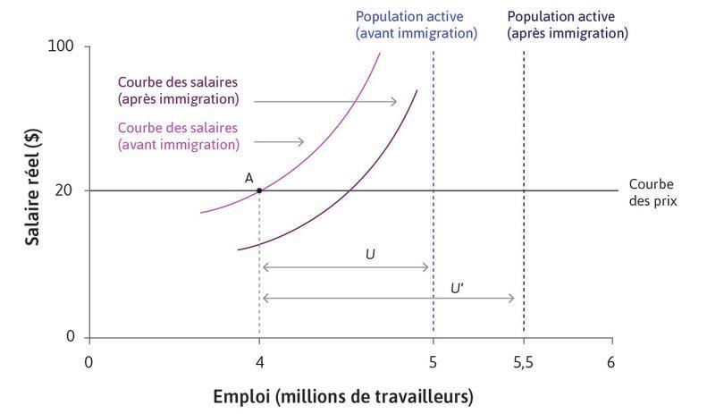 La courbe des salaires se déplace vers le bas : Pour chaque niveau d'emploi, il y a maintenant plus de chômeurs. La hausse du chômage à 1,5million de chômeurs est représentée par la distanceU′. La menace d'une perte d'emploi est plus grande et les entreprises peuvent s'assurer de l'effort de la main-d'œuvre à un salaire plus faible.
