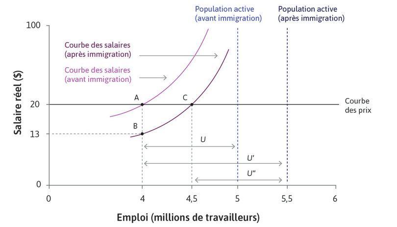 L'effet de l'immigration sur le chômage.