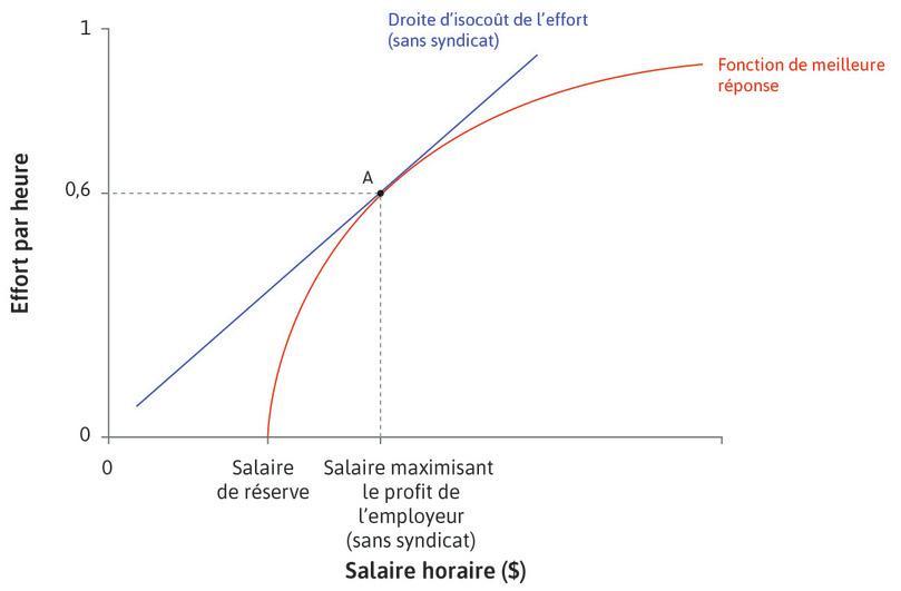 L'employeur fixe le salaire : Au pointA, l'employeur fixe le salaire qui maximise les profits et correspond au point de tangence de la droite d'isocoût avec la fonction de meilleure réponse.