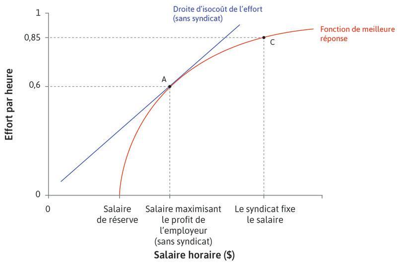Le syndicat, et non l'employeur, fixe le salaire : Si le syndicat fixe le salaire, il sera plus élevé que celui préféré par l'employeur, et le niveau d'effort correspondant sera supérieur…