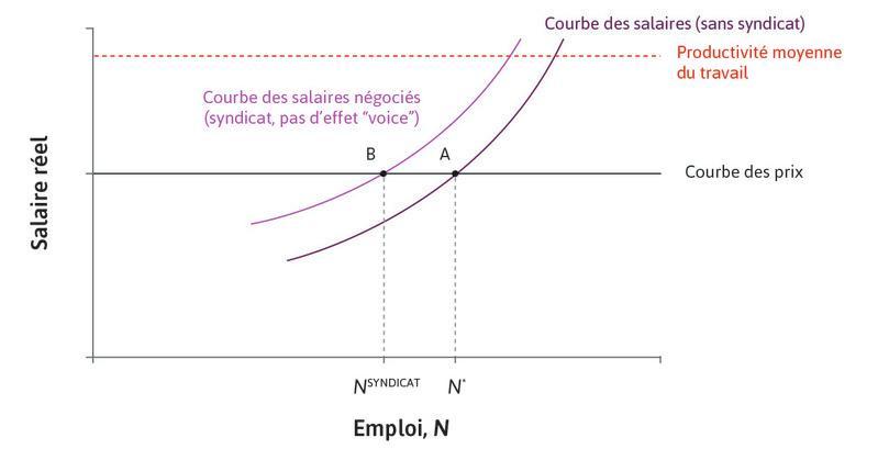 La courbe des salaires négociée en l'absence de l'effet «voice» du syndicat.