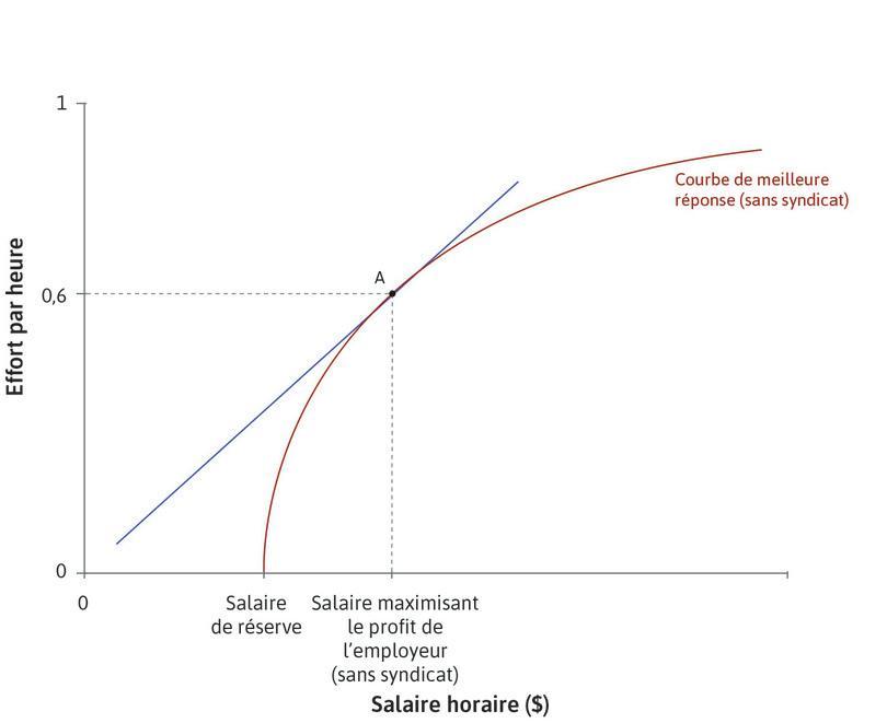 L'employeur fixe le salaire : Au pointA, l'employeur fixe le salaire qui maximise les profits au point de tangence de la droite d'isocoût et de la fonction de meilleure réponse.