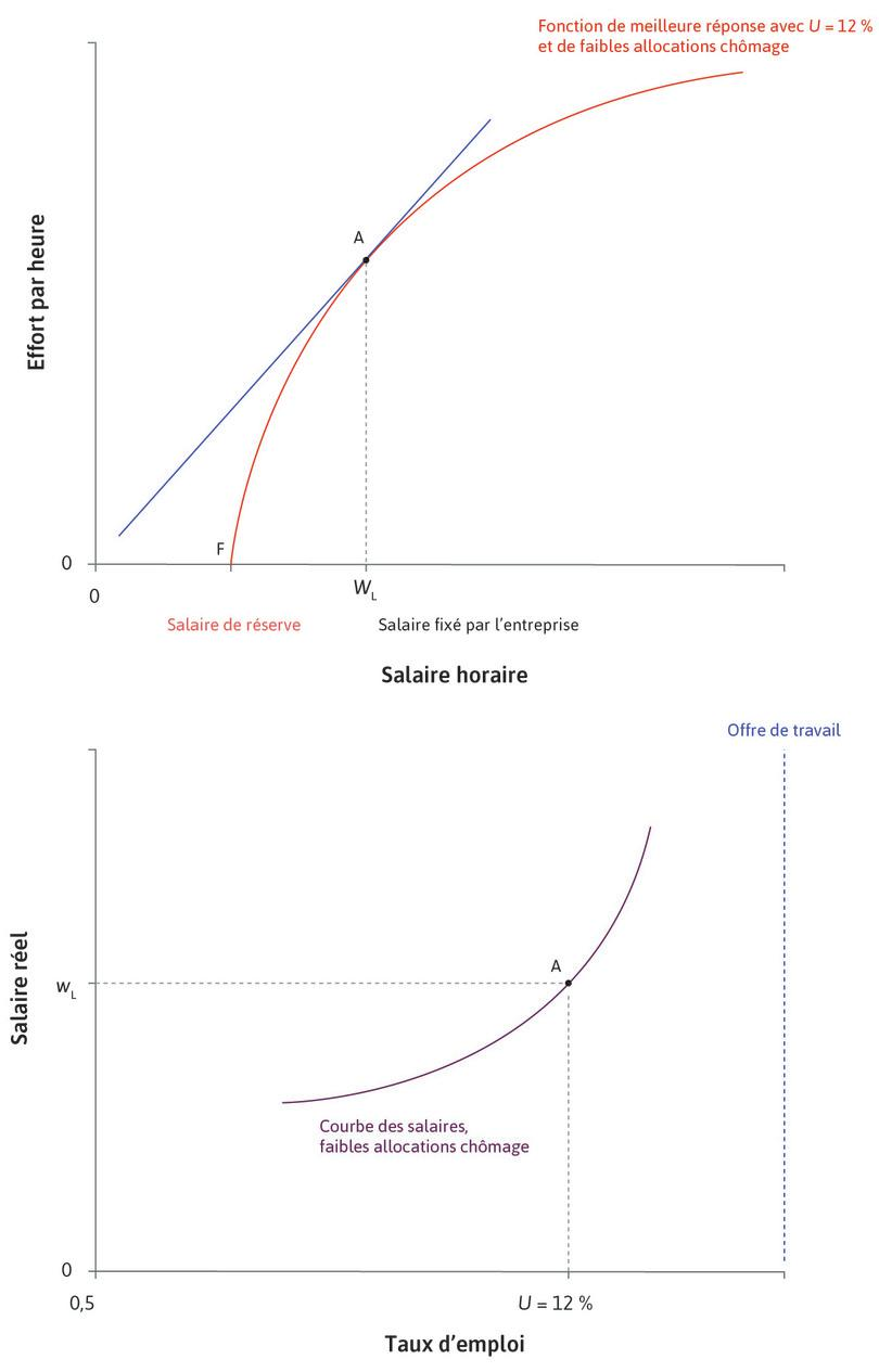 L'entreprise fixe le salaire : Lorsque le chômage est à 12% et l'allocation chômage est faible, l'entreprise établit le salaire au pointA dans le graphique supérieur, qui correspond au pointA du graphique inférieur.