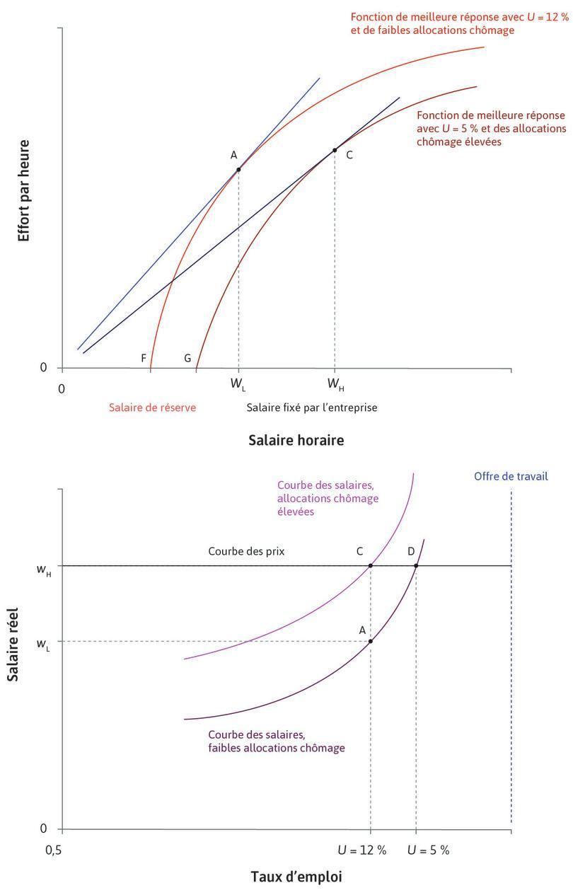 Obtention de la courbe des salaires: variation du niveau d'allocation chômage dans l'économie.
