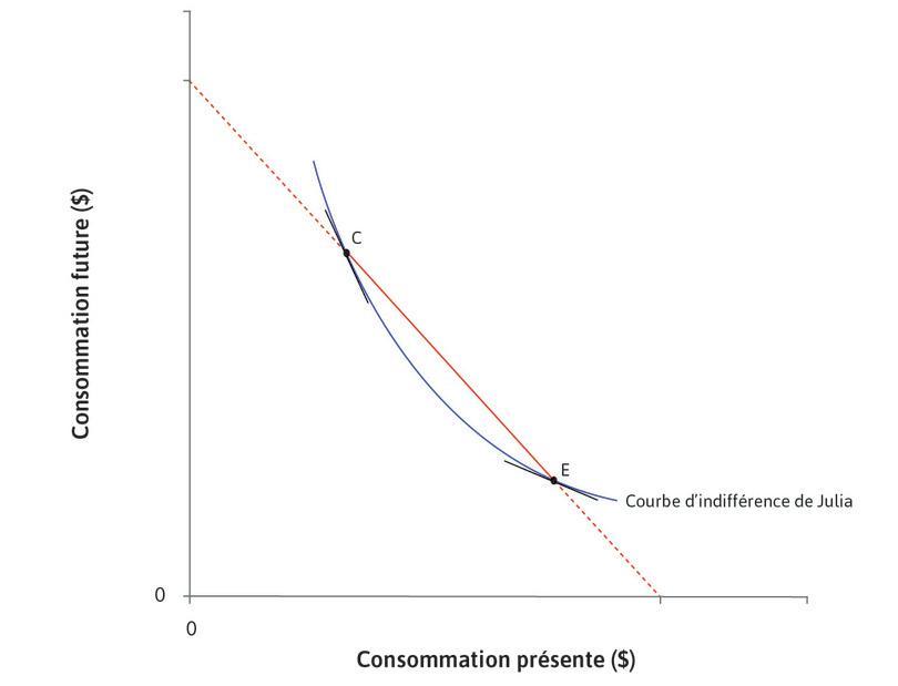 Le TMS chute : Nous pouvons observer que le TMS chute lorsque l'on se déplace le long de la courbe d'indifférence de C à E: la pente est plus forte en C qu'en E.