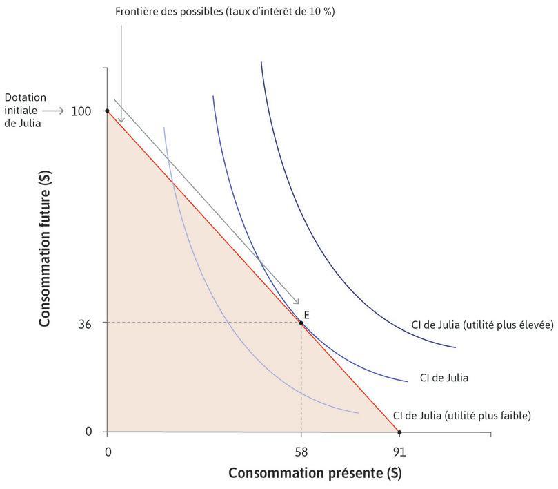 La meilleure option de Julia : Quand le taux d'intérêt est de 10%, la courbe d'indifférence la plus élevée possible sera celle qui est tangente à la frontière des possibles, comme indiqué au pointE.