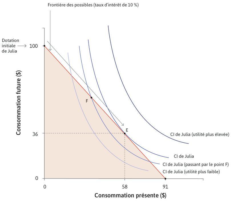 La décision d'emprunter : Au pointF, son taux d'actualisation, ρ, dépasse r, le taux d'intérêt, donc elle aimerait transférer vers le présent de la consommation. Un raisonnement similaire élimine tous les points sur la frontière des possibles, à l'exception deE.