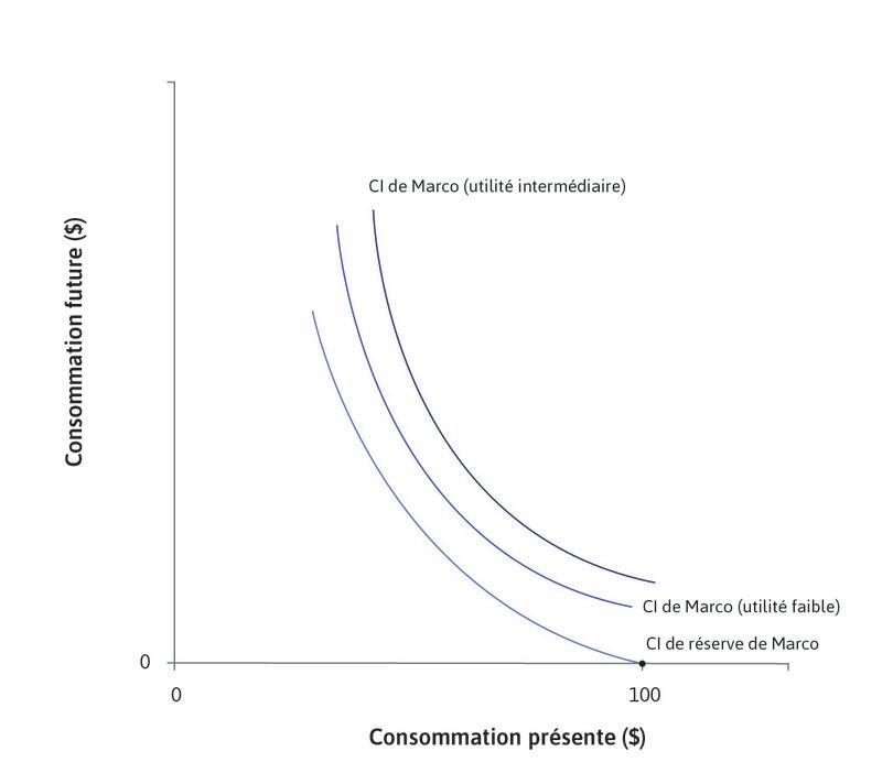 Les préférences de Marco : La courbe d'indifférence de réserve de Marco passe par son point de dotation.