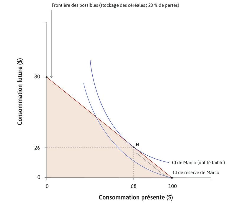 La décision de Marco de stocker : Le pointH sur la courbe d'indifférence de Marco indique la quantité de stockage qu'il va choisir.