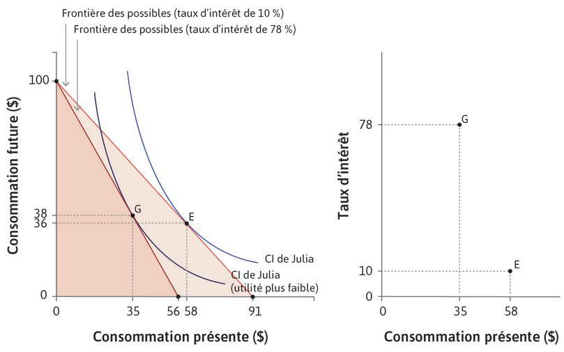 Lorsque le taux d'intérêt baisse… : Le graphique de droite montre la dépense de consommation de Julia dans le présent quand le taux d'intérêt baisse. Les pointsG et E correspondent aux mêmes points que ceux du graphique de gauche.