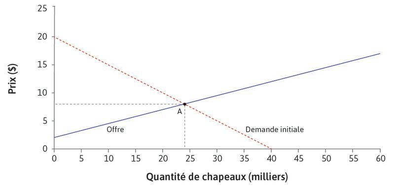 Équilibre : Au pointA, le marché est à l'équilibre à un prix de 8$. La courbe d'offre correspond à la courbe du coût marginal, donc le coût marginal de produire un chapeau est de 8$.