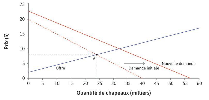 Un choc de demande exogène : Le choc déplace la courbe de demande vers la droite.