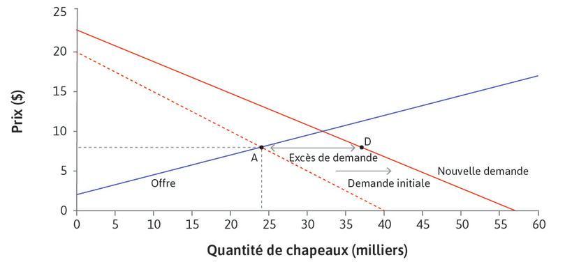 Excès de demande : Au prix en vigueur, le nombre de chapeaux demandés excède le nombre de chapeaux produits (pointD).