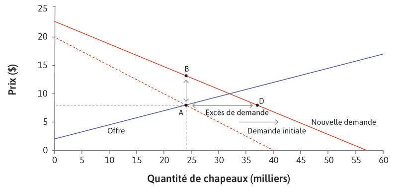 Une hausse de la demande dans un marché concurrentiel: des opportunités de rente.