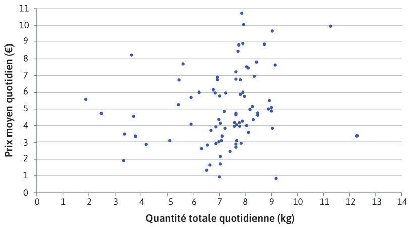 La relation prix-quantité pour un acheteur unique sur le marché aux poissons d'Ancona
