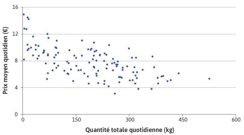 La relation prix-quantité agrégée sur le marché d'Ancona
