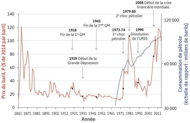 Examinez à nouveau la Figure11.7 montrant les prix mondiaux du pétrole et la consommation mondiale pour répondre à la Question20.1.