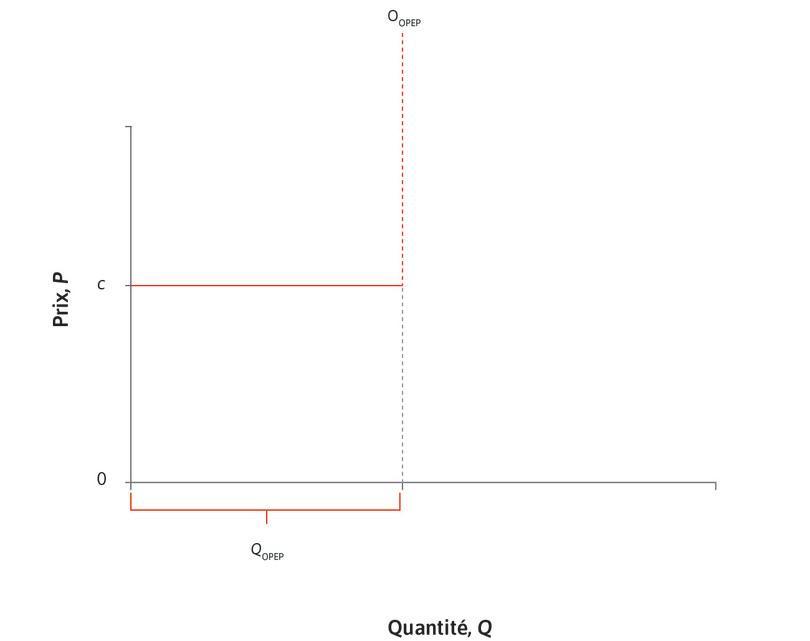 Offre de l'OPEP : Les membres de l'OPEP peuvent facilement augmenter leur production avec leur capacité actuelle, sans augmenter leur coût marginal c. Les quotas de l'OPEP limitent leur production totale à QOPEP.