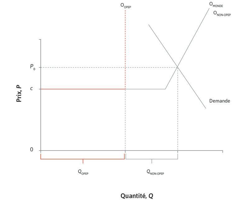 Le prix du pétrole à l'équilibre : La courbe de demande est pentue: la demande mondiale est inélastique à court terme. À l'équilibre, le prix est P0 et la consommation totale de pétrole Q0 est égale à QOPEP + Qnon-OPEP.
