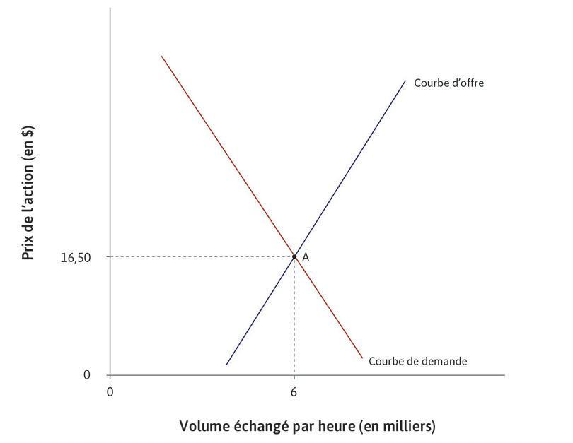 L'équilibre initial : Au départ, le marché est à l'équilibre en A: 6000actions sont vendues par heure au prix de 16,50$.