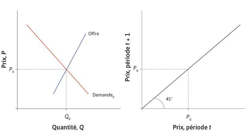 Le prix d'équilibre : Le graphique de gauche montre les courbes d'offre et de demande sur un marché où le prix d'équilibre est P0. À droite, la droite à 45degrés illustre le fait que si le prix à la périodet est P0, le prix à la période t+1 reste le même. Il n'y a pas de tendance au changement.