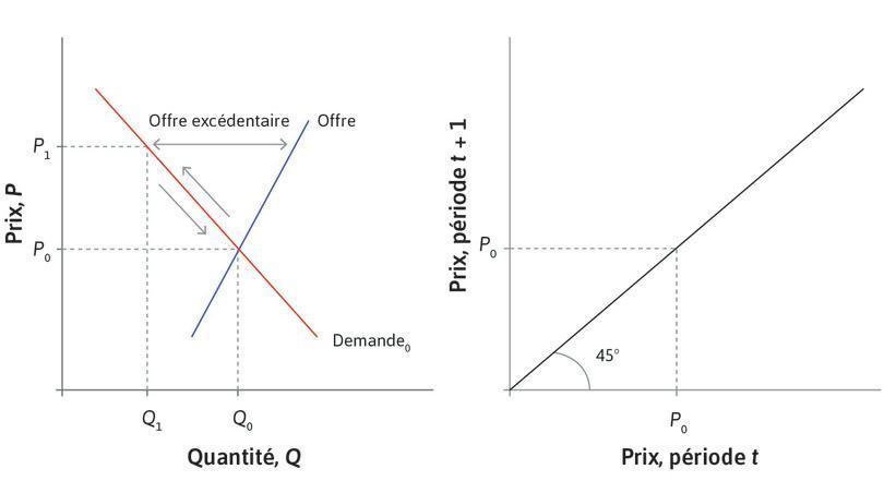 Un choc de prix : Supposez que suite à une petite déviation temporaire de la demande d'actions, le prix sur le marché soit P1. Il y a un excès d'offre.