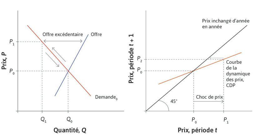 Le prix s'ajuste : L'EDP montre que si le prix sur cette période est P1, alors il vaudra P2 à la suivante.