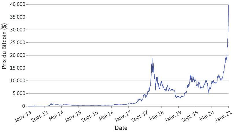 La valeur du Bitcoin (2013–2015)
