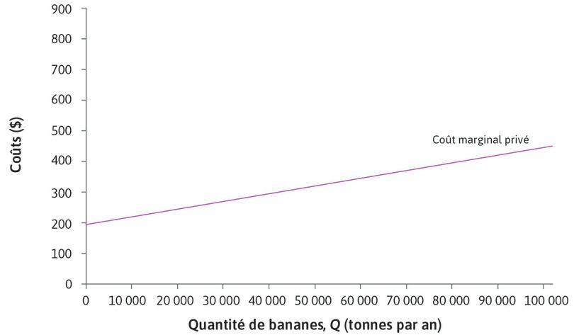 Le coût marginal privé : La droite violette représente le coût marginal pour les producteurs: le coût marginal privé (CmP) de la production de bananes. La droite est croissante car le coût de produire une tonne supplémentaire augmente à mesure que la terre est utilisée de manière plus intensive, nécessitant plus de Weevokil.