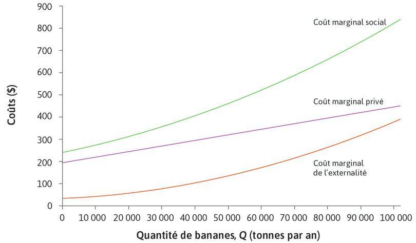 Le coût marginal social : En additionnant le CmP et le CmE, on obtient le coût marginal total de la production de bananes: le coût marginal social (CmS). Il est représenté par la courbe verte sur le graphique.
