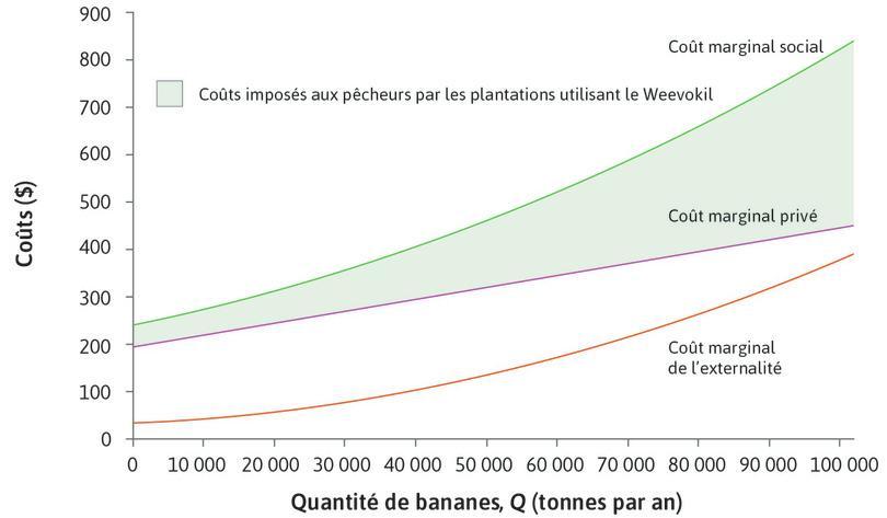 Coûts marginaux de la production de bananes avec utilisation du Weevokil.