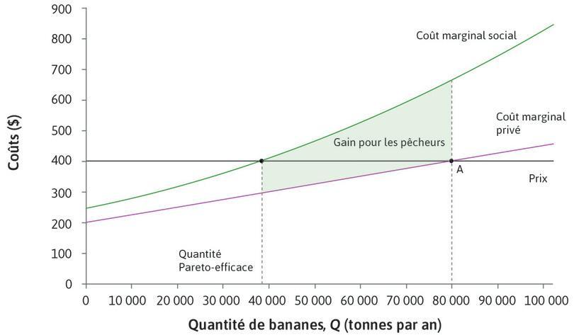 Le statu quo : La situation avant la négociation est matérialisée par le pointA, et le volume de bananes Pareto-efficace est de 38000tonnes. La zone ombrée représente le gain pour les pêcheurs (la réduction de leurs coûts) si la production est réduite de 80000 à 38000.