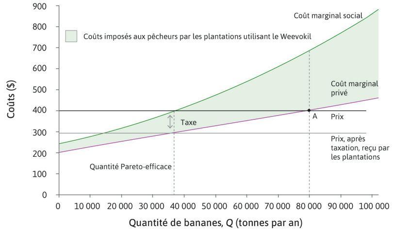 Taxe = CmS - CmP : Si le décideur public met en place une taxe sur chaque tonne de bananes produite à hauteur de 105$ (le coût marginal externe), alors le prix après taxe reçu par les bananeraies sera 295$.