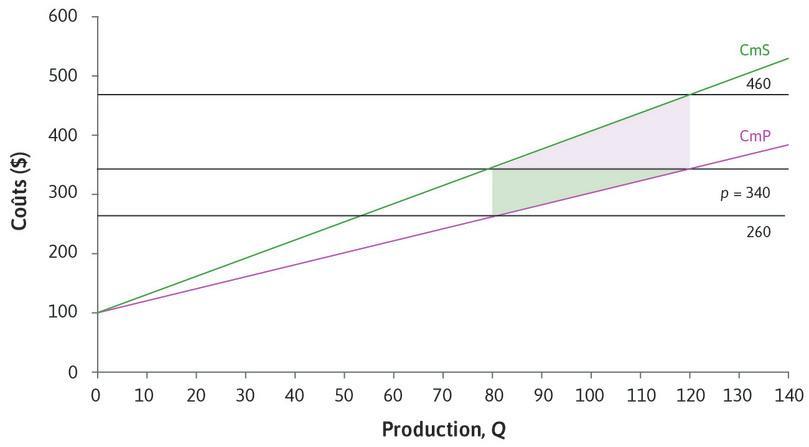 CmP et CmS de la production de robots de l'usine