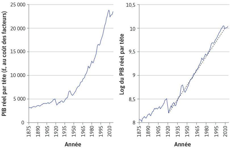 Taux de croissance annuel après1921 : Sur le graphique de droite, la pente de la droite (matérialisée par des pointillés noirs) représente le taux de croissance annuel moyen entre 1921 et 2014. Il était de 2,0% par an. On voit que la croissance était régulière.