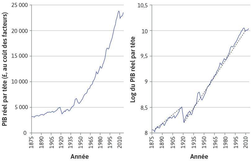 PIB par habitant au Royaume-Uni (1875–2014).