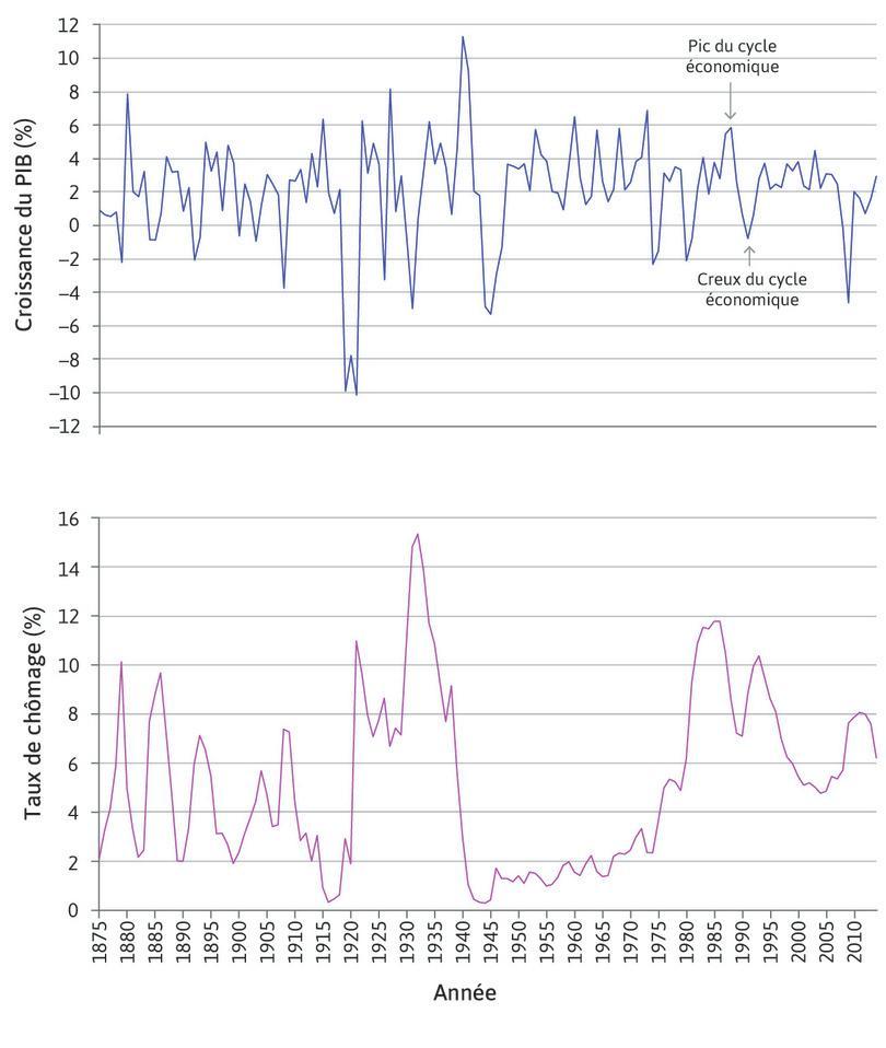 Pics et creux : Les flèches mettent en évidence le pic et le creux d'un cycle économique durant la fin des années1980 et le début des années1990.