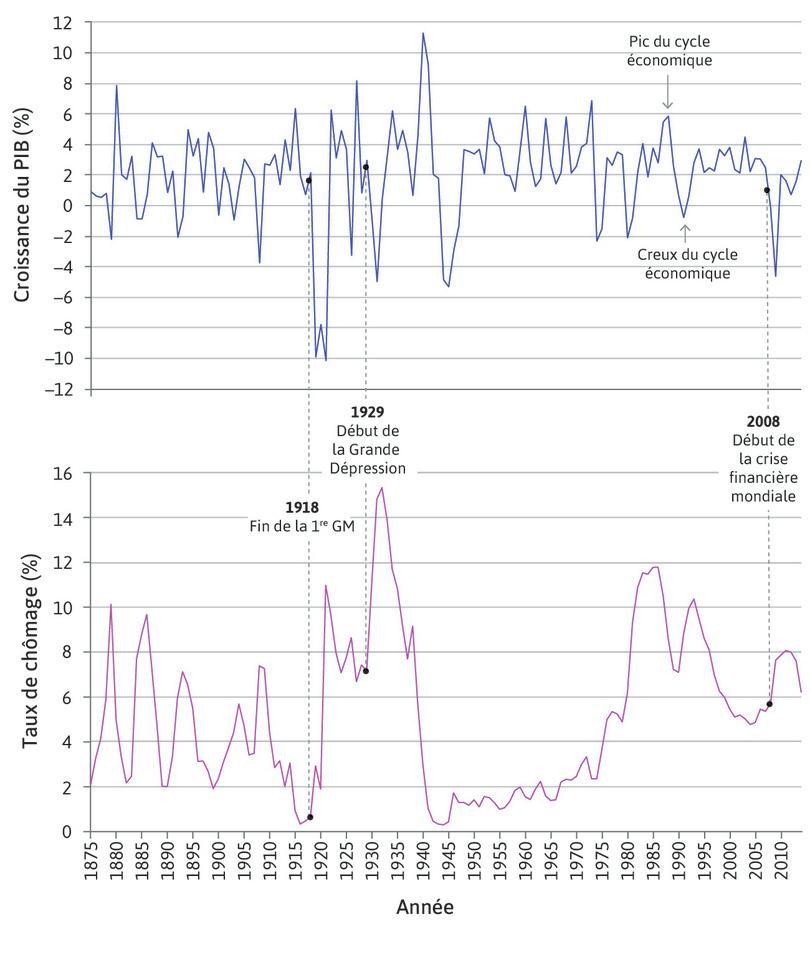 La crise financière mondiale : Au 21esiècle, la crise financière de 2008 survint après une période au cours de laquelle les fluctuations furentlimitées.